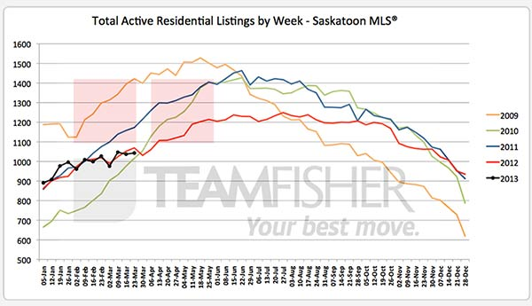 Active residential listings on the Saskatoon MLS® system at March 23, 2013