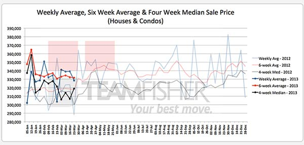 Average & median prices for Saskatoon homes sold MLS® from March 17-23, 2013