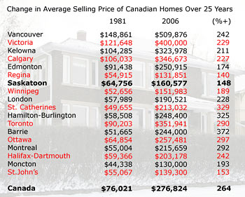Average selling price of a home in Canada up 264%