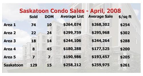 Saskatoon condo sale stats for April 2008
