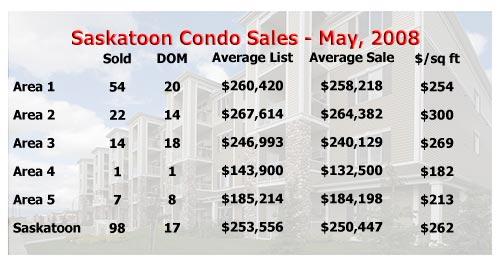 Saskatoon condominium sale statistics for May 2008