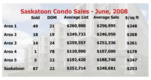 Saskatoon condo sales for June 2008