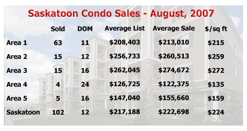 Average selling price of a Saskatoon condo for August, 2007
