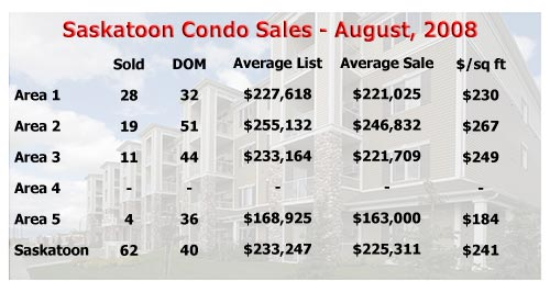Saskatoon condo sale statistics for August 2008