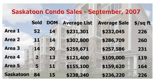Average selling price of a Saskatoon condo in September, 2007