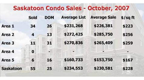 Average price of Saskatoon condos for October, 2007