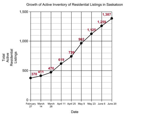 Graph representing the growth of active residential real estate lsitings in Saskatoon, SK