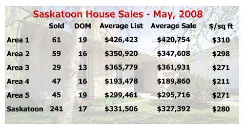 Saskatoon house sale statistics for May 2008