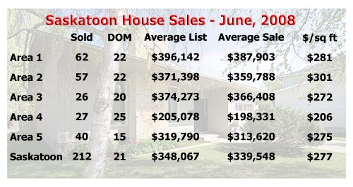 Saskatoon house sales for June 2008