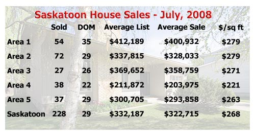 Saskatoon real estate stats for July 2008
