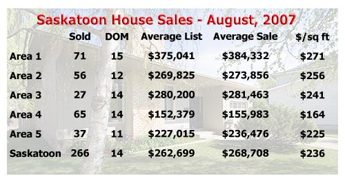 Average selling price of a Saskatoon house in August, 2007