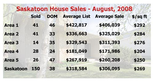 Saskatoon house sale statistics for August 2008