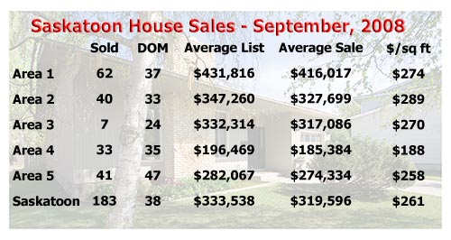 A Closer Look at the Saskatoon Real Estate Statistics (houses) for September 2008