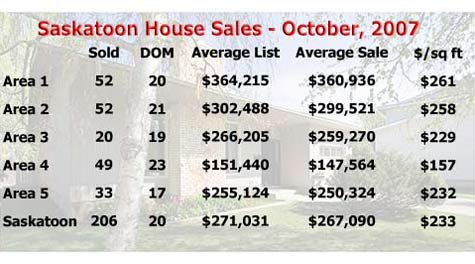 Average price of Saskatoon houses for October, 2007