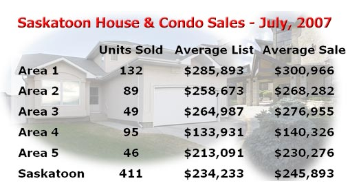 Saskatoon house and condo sales for July, 2007