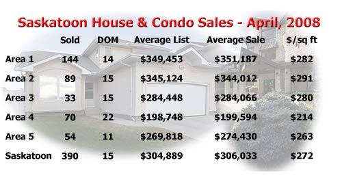Saskatton house and condo sale stats for April 2008