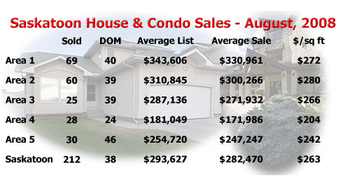 Saskatoon real estate stats including house and condo sales for August 2008