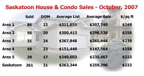 Average prices of Saskatoon homes in October, 2007