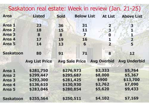 Saskatoon real estate: Week in review (January 21-25)