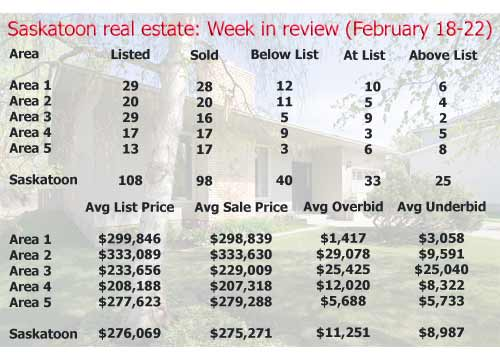 Saskatoon real estate: Week in review (February 18-22)