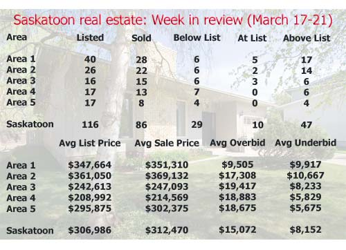 Saskatoon real estate: Week in review (March 17-20)