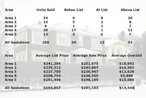 Saskatoon real estate sales statistics