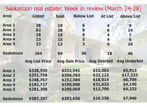 Saskatoon real estate: Week in review (March 24-29)