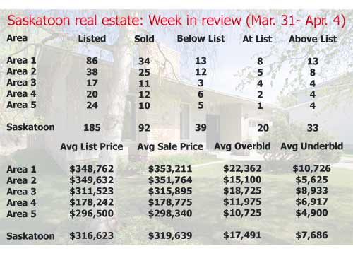 Saskatoon real estate: Week in review (March 30 – April 4)