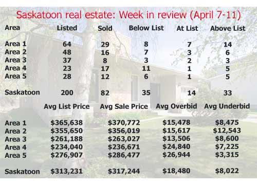 Saskatoon real estate: Week in review (April 7-11)