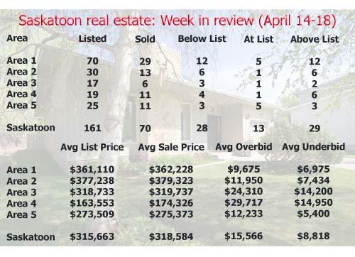Saskatoon real estate: Week in review (April 14-18)