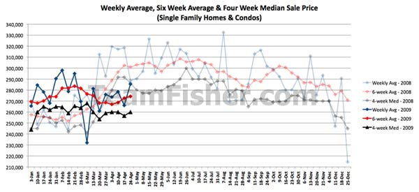Average and median MLS sale prices for Saskatoon homes for the week of April 25, 2009