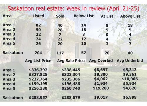 Saskatoon real estate: Week in review (April 21-25)