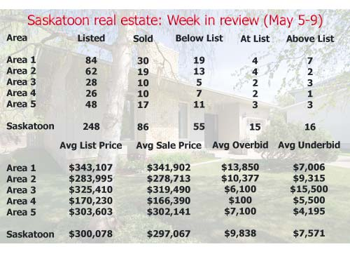 Saskatoon real estate: Week in review (May 5-9)