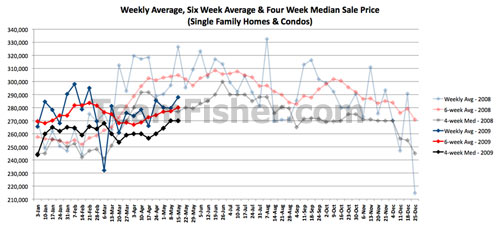 Prices of Saskatoon houses and condos for the week of May 11-15 2009