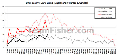 Sales versus units sales of Saskatoon houses for the week of May 11-15 2009