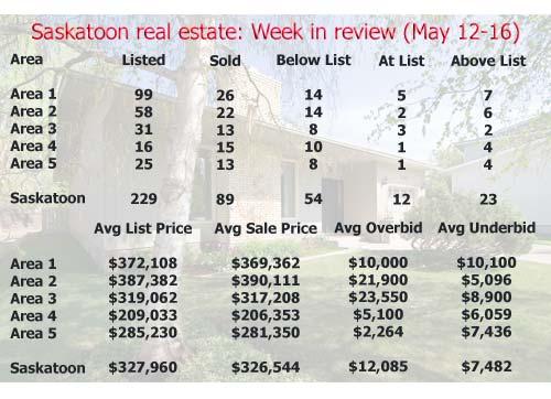 Saskatoon real estate: Week in review (May 12-16)