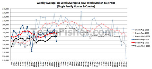 Prices of Saskatoon homes sold the week of May 18-22 2009
