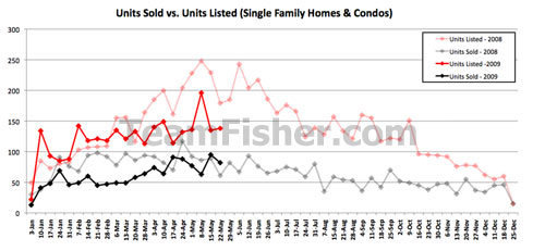 New listings of Saskatoon houses and condos versus units sales