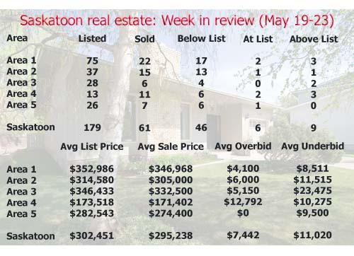 Saskatoon real estate: Week in review (May 19-23)