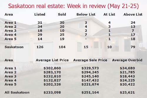 Saskatoon real estate sales and listing stats for the week of May 21-25 2007