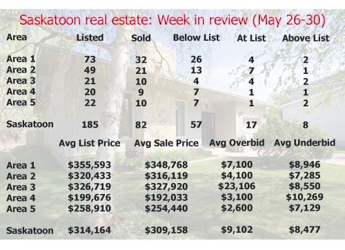 Saskatoon real estate: Week in review (May 26-30)