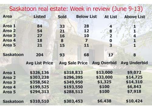 Saskatoon real estate: Week in review (June 9-13, 2008)