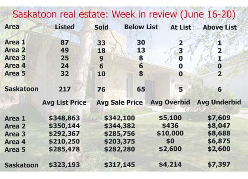 Saskatoon real estate: Week in review (June 16-20, 2008)