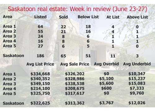 Saskatoon real estate: Week in review (June 23-27, 2008)