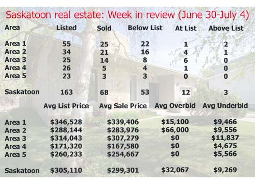 Saskatoon real estate: Week in review (June 30 – July 4, 2008)