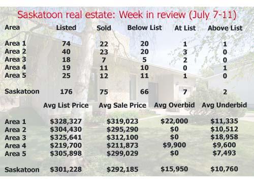 Saskatoon real estate: Week in review (July 7-11, 2008)