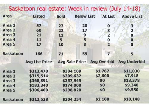 Saskatoon real estate: Week in review (July 14-18, 2008)