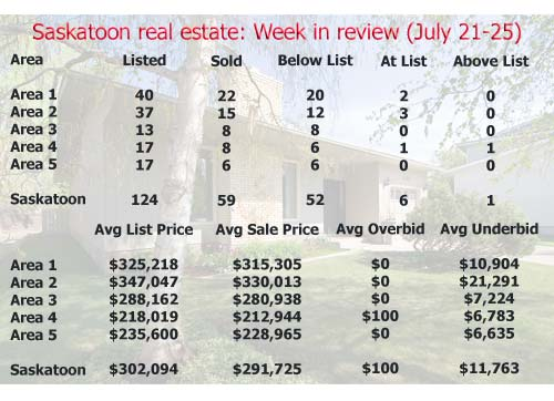 Saskatoon real estate: Week in review (July 21-25, 2008)