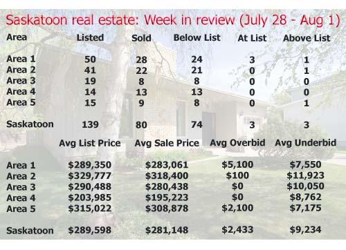 Saskatoon real estate: Week in review (July 28 – August 1, 2008)