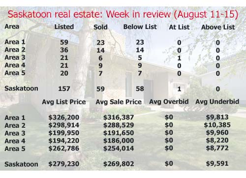 Saskatoon real estate: Week in review (August 11-15, 2008)